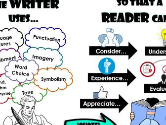 New Spec English Analysing the Writer's Methods Poster