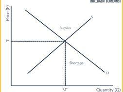 Business: The Market (Demand and Supply) Bundle (NEW SPEC) - Edexcel