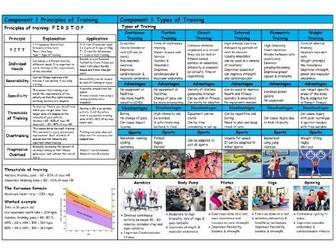 GCSE PE – Edexcel (9-1) – Principles & Types of Training - Knowledge Organiser/Revision Mat
