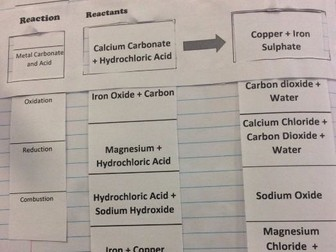 Chemical Reactions Word Equations Interactive Foldable