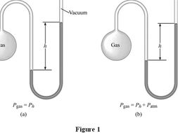 Barometer, Manometer, Atmospheric, Gas and Liquid Pressure