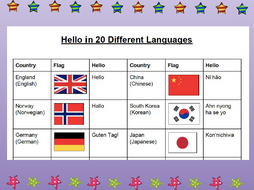 Hello in 20 Different Languages