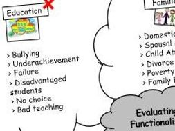 Functionalism 7/8 - Evaluation: Examples of Dysfunction (AQA GCSE / AS Sociology)