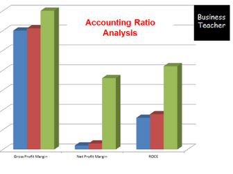 Accounting Ratio Analysis Spreadsheet - Formula and Graphs