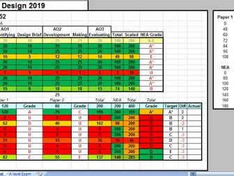 AQA AS and A Level Assessment tracker with predictions 2019 onwards