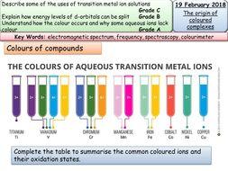 Electromagnetic Colour Change Paint