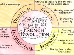 Card Sort: Long Term Causes of the French Revolution