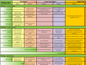 Primary English Overview Map - 'At-A-Glance' A3 Wallchart - NC 2014 (KS1 - KS2)